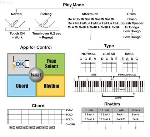 4 Strings Music Instrument DIY Set