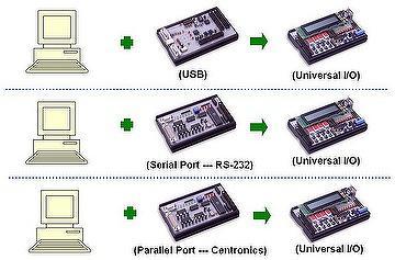 SUB Serial Parallel port experiment
