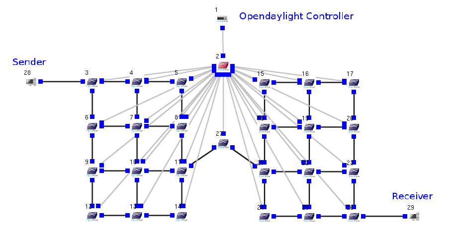 Taiwan An SDN-based Network Simulator with OpenFlow-enabled