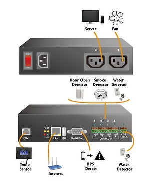 IP PDU Power Distribution Unit with Environment Detection