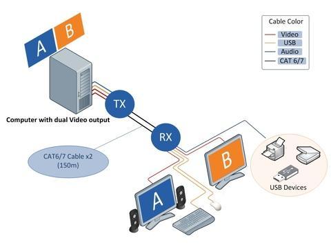 Taiwan Dual DVI USB KVM Extender over IP | Taiwantrade