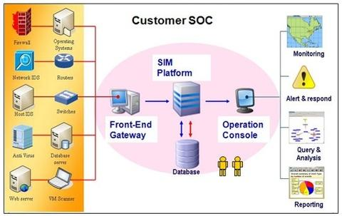 SOC Implementation Services,Antivirus & Security Software