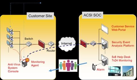 anti monitoring software