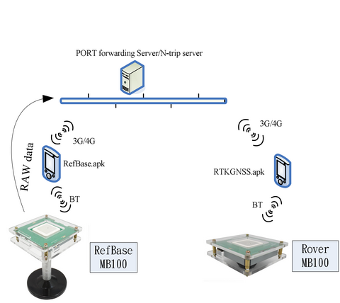 Taiwan RTK GNSS Receiver for GIS/UAV/Landslide Monitoring