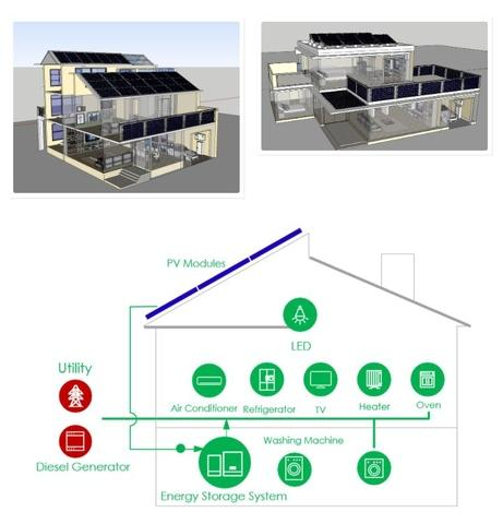 Solar Power Grants【500W - Long time use】