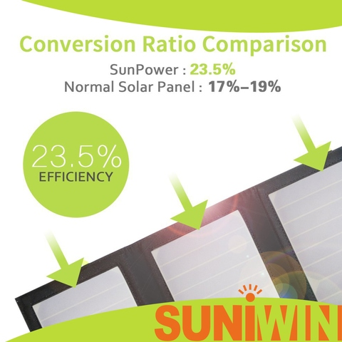 21W Foldable Solar Panel & Built-in 8000mAh Battery