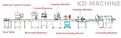Capsule / Tablet Counting & Packaging Line Machine