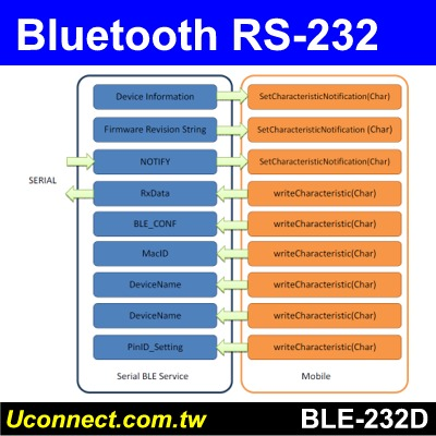 Taiwan RS232 Bluetooth BLE V4 2 adapter, Support Android, iOS