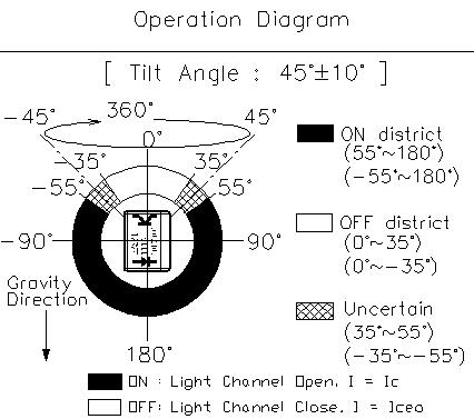 Taiwan Rbs311110 Optical 45 Roll Ball Sensor Switch Taiwantrade