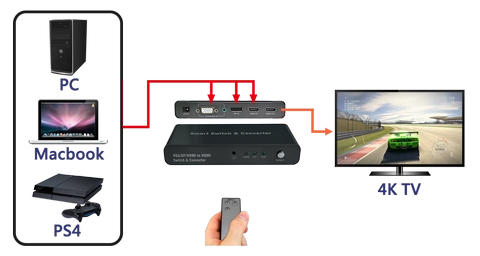 DisplayPort/HDMI/VGA to HDMI Switch Application