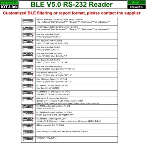 Bluetooth BLE V5.0 Beacon RS232 Reader DIP switch setting