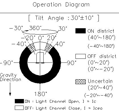 Taiwan RBS330211T Optical 30° Tilt Sensor Switch | Taiwantrade.com