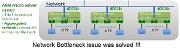 Networking Storage/Software Defined Distributed Storage