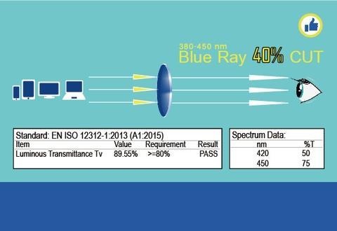 Anti Blue Ray Lenses Test Chart