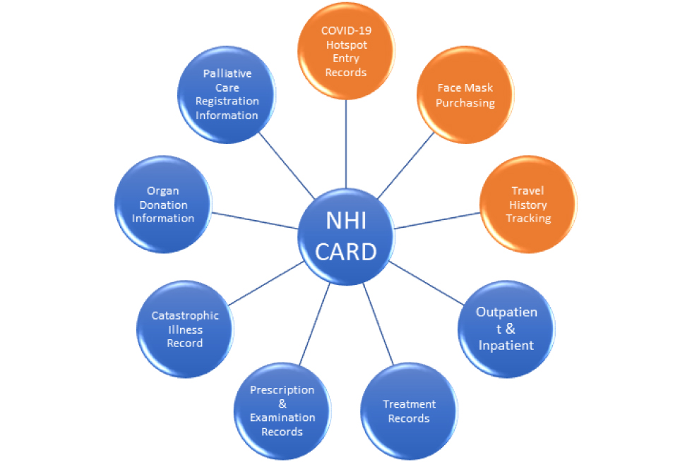 NHI IC card system