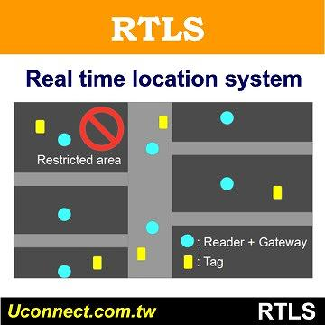 Real Time Location System, RTLS