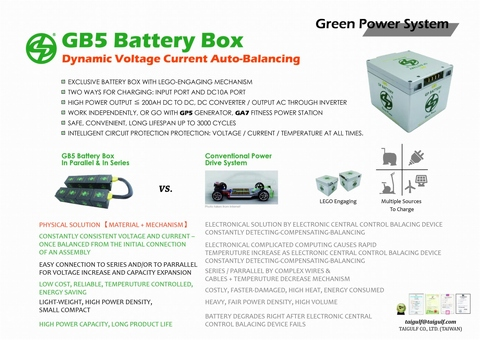 GB5 DYNAMIC VOLTAGE SELF-BALANCE LITHIUM BATTERY BOX