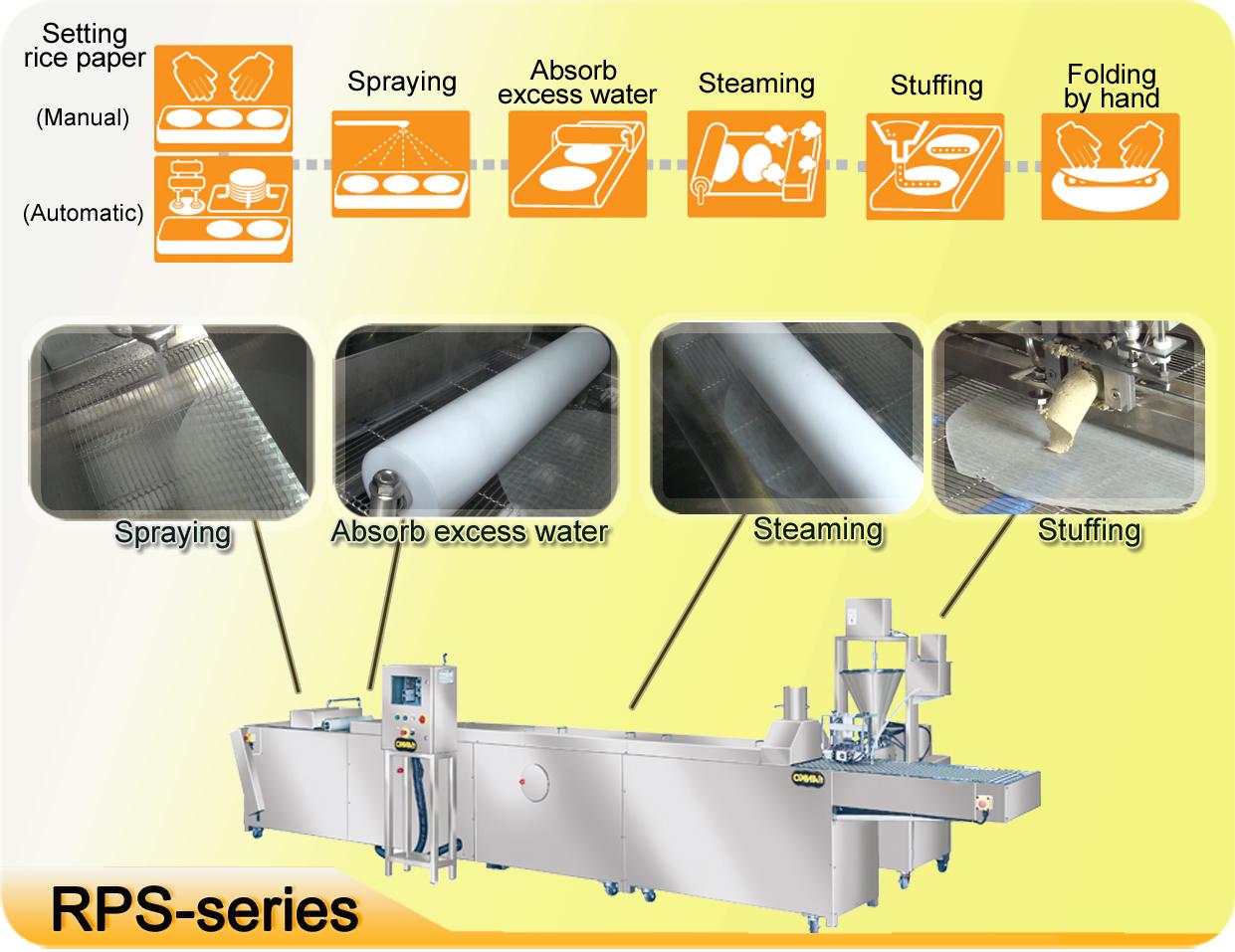 Anko Vietnamese Rice Paper Spring Roll Machine