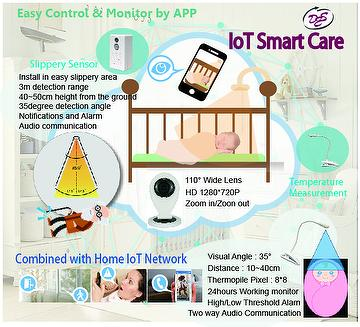 Smart Care (RF) Fix series