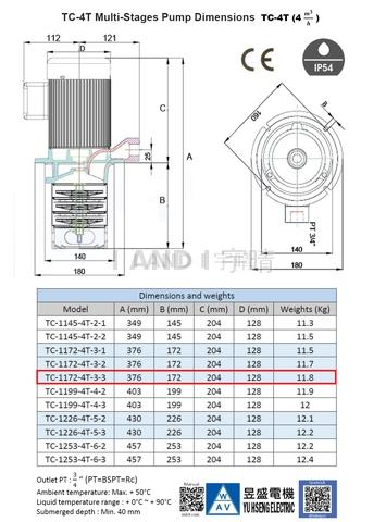 1 HP Multistage Coolant Pump  TC-1172-4T-3-3