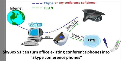 SkyBox S1 bridges conference phones for various softphone