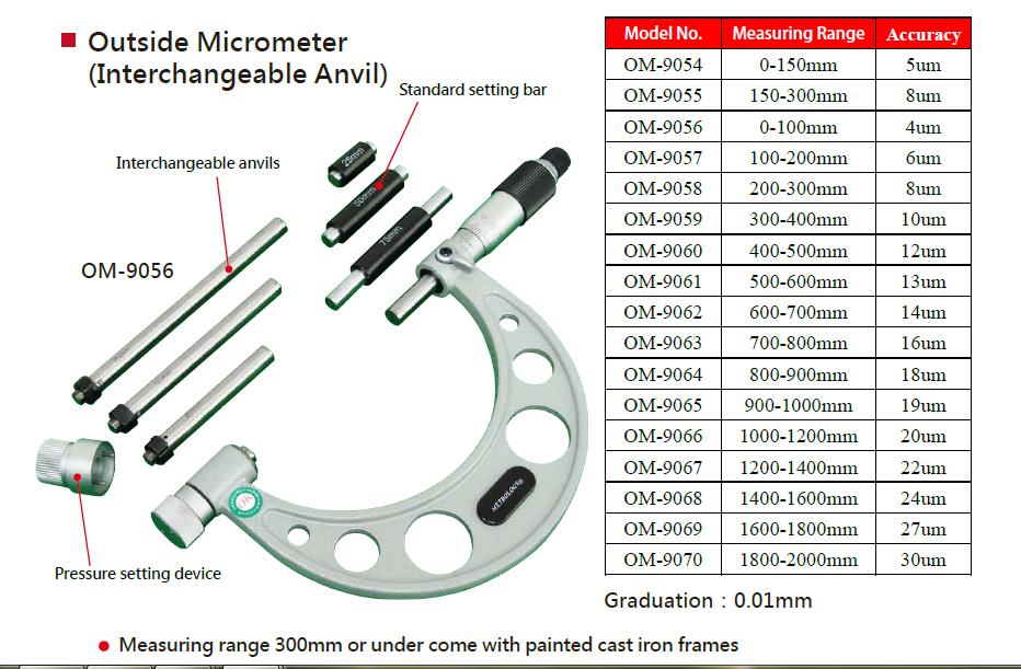 Taiwan Outside Micrometer | JINGSTONE PRECISION MEASUREMENT