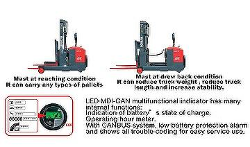 Counterbalanced Reach Truck (AC System)Load:1 Ton/1.5 Tons/2 Tons ART-10/15/20/ AC EPS
