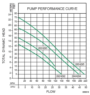 sewage pump water treatment pumps american pump quality pump
