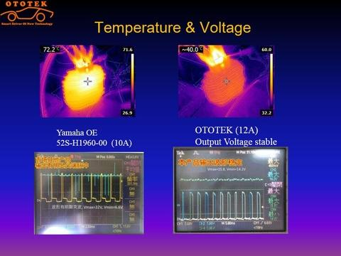 Thermal & voltage stability compare