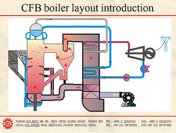 Taiwan Coal Fire Tube Steam Boiler,CFB boiler layout introduction ...