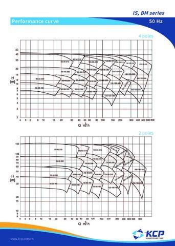 KCP-IS,BM, ISO2858 EN733 high efficiency centrifugal pump