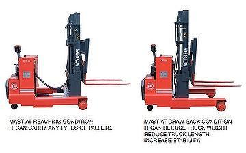 Counterbalanced Reach Trucks