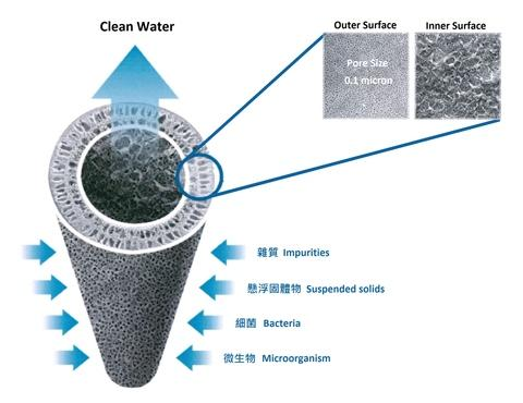 UF(Ultrafiltration membrane)