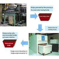 Batch-Wise Condensation Sludge Dryer