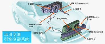 Automotive air conditioning module