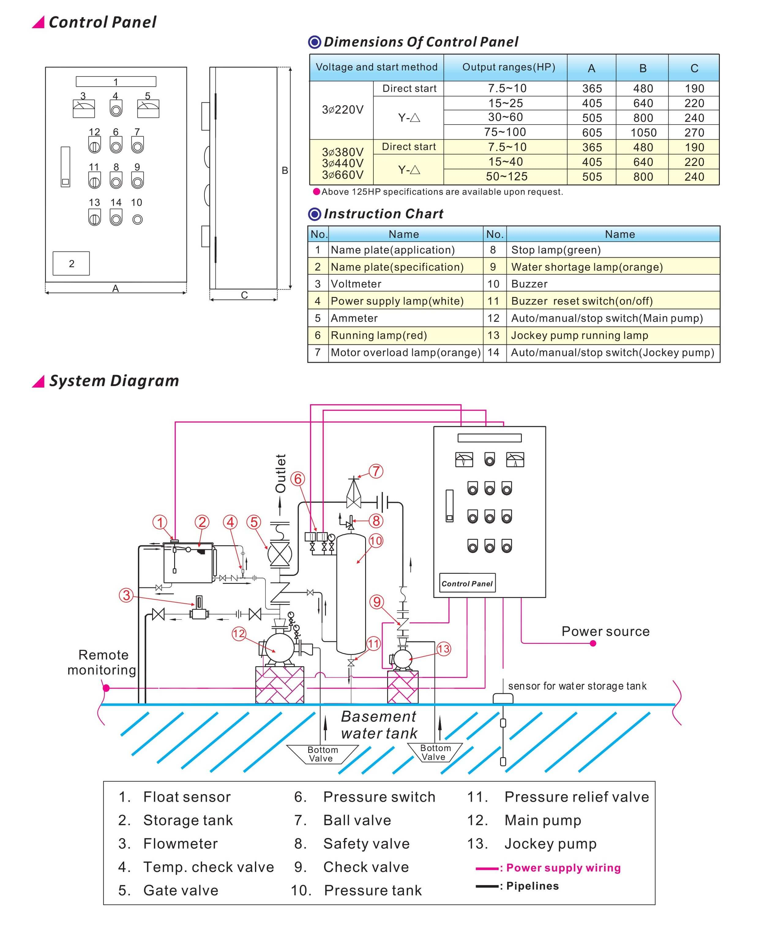 Jockey Pump Wiring Diagram Library Pressure Tank 102 Output Range 1511kw Rated Head38200m Capacity