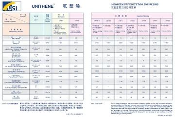 Taiwan HIGH DENSITY POLYETHYLENE RESINS (HDPE) | Taiwantrade