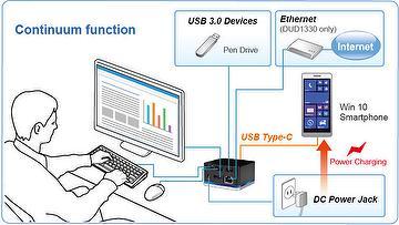 USB-C Continuum Dock