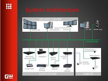 CCTV Surveillance Turnkey Solution