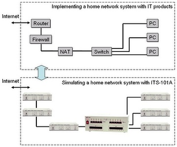Internet TCP/IP Protocol Training System