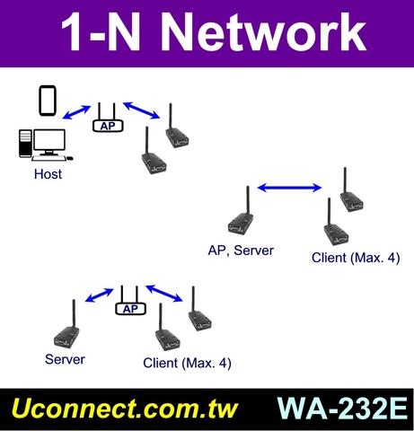 1-N connection