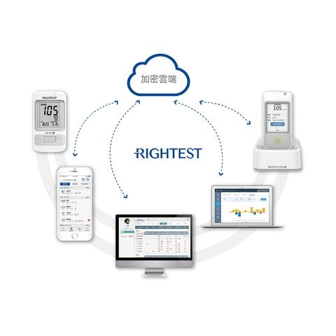 Intelligent healthcare system: rightest care total solution