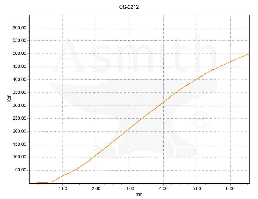 CS-0212 Load curve