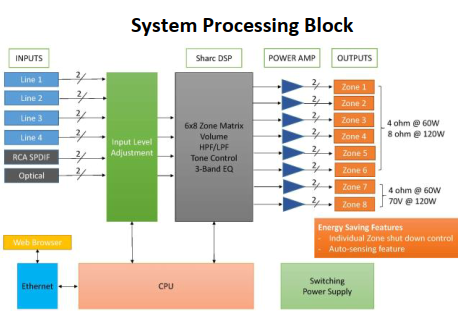 16-Channel Matrix Amplifier-System Processing Block
