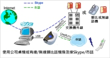 Regintech SkyBox S1 Skype gateway PBX or phone application