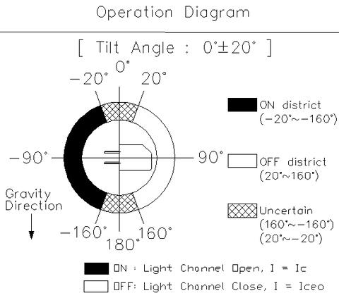 Taiwan Rbs320102 Optical 020 Tilt Detecting Sensor Switch