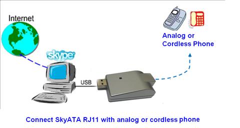 Regintech SkyATA - Skype application for home