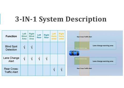 3-IN-1 System Description