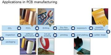 Applications in PCB manufacturing