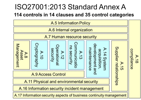 Security Health Evaluation Service of Information Security
